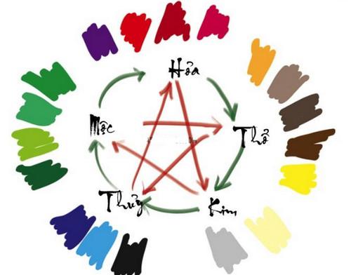 người Mệnh Thủy hợp màu gì?