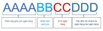 quy ước về Swift code như thế nào