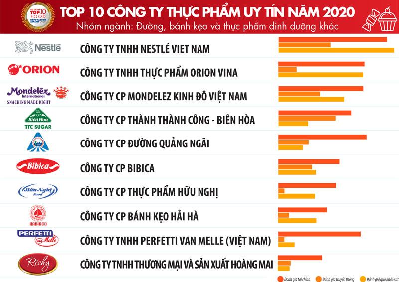 TOP 10 công ty FMCG tại Việt Nam ngành thực phẩm uy tín nhất 01