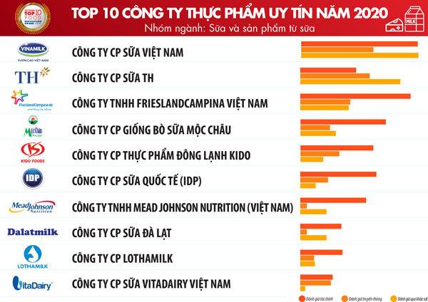 TOP 10 công ty FMCG tại Việt Nam ngành thực phẩm uy tín nhất 02