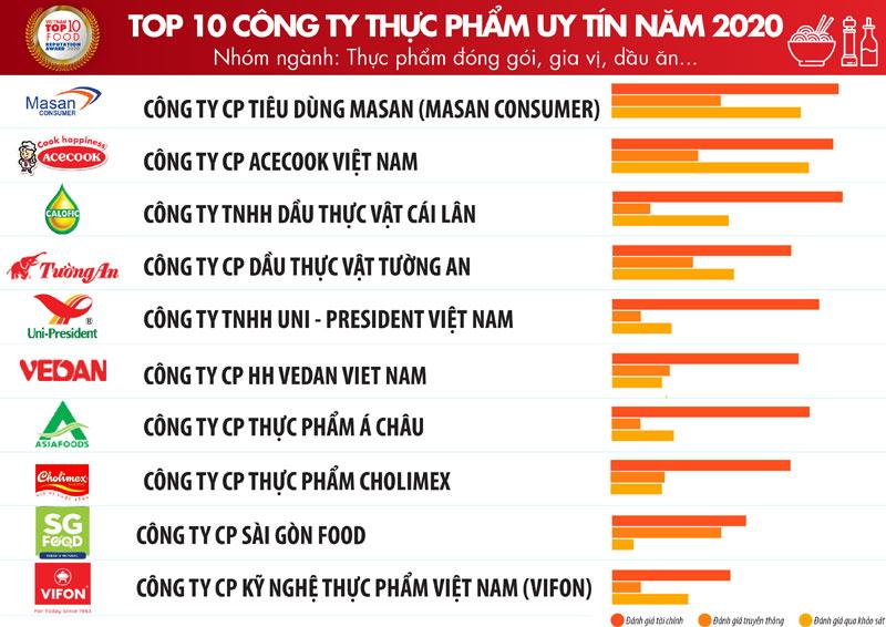 TOP 10 công ty FMCG tại Việt Nam ngành thực phẩm uy tín nhất 03