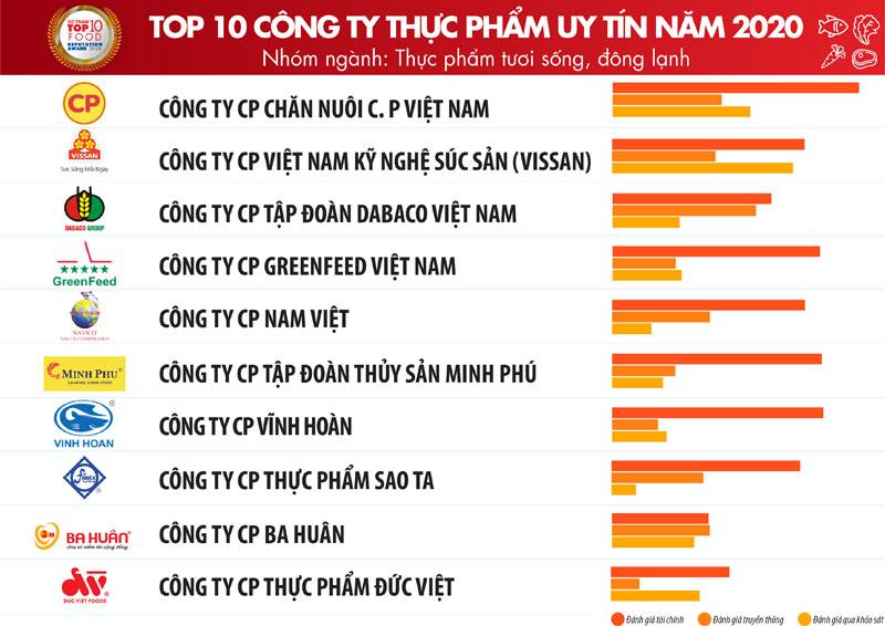 TOP 10 công ty FMCG tại Việt Nam ngành thực phẩm uy tín nhất 04