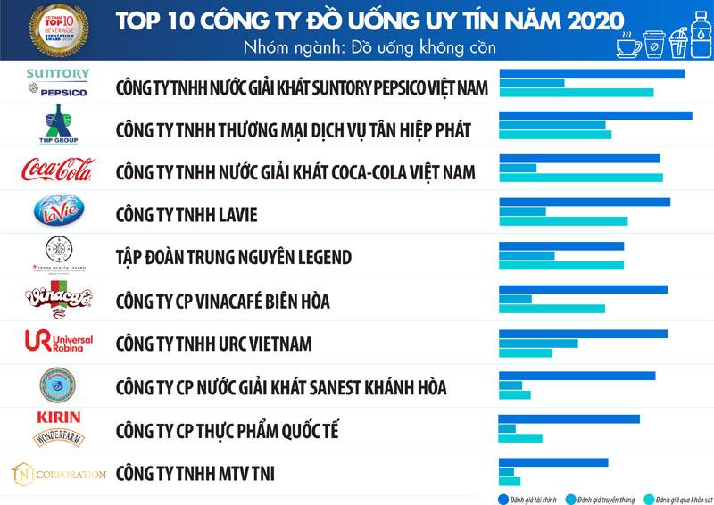 TOP 10 công ty FMCG tại Việt Nam ngành thực phẩm uy tín nhất 05