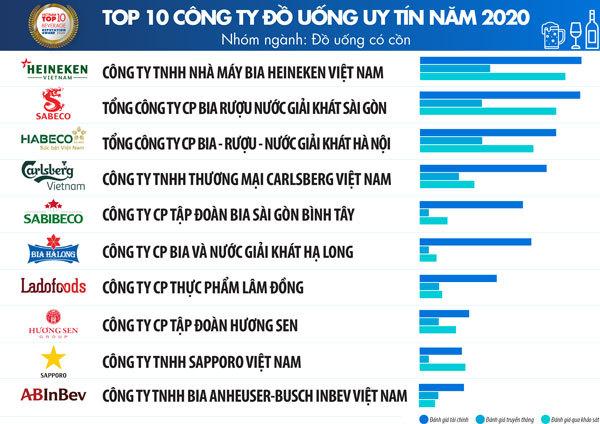 TOP 10 công ty FMCG tại Việt Nam ngành thực phẩm uy tín nhất 06