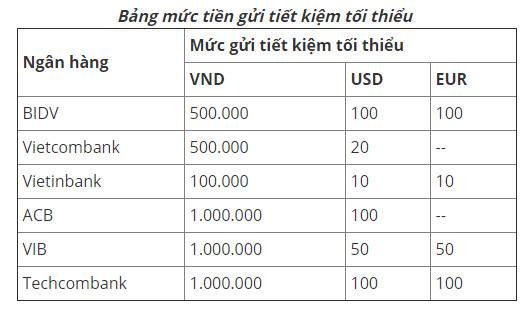 Bao nhiêu tiền thì có thể gửi tiết kiệm?